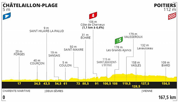 Tour de France stage 11 profile